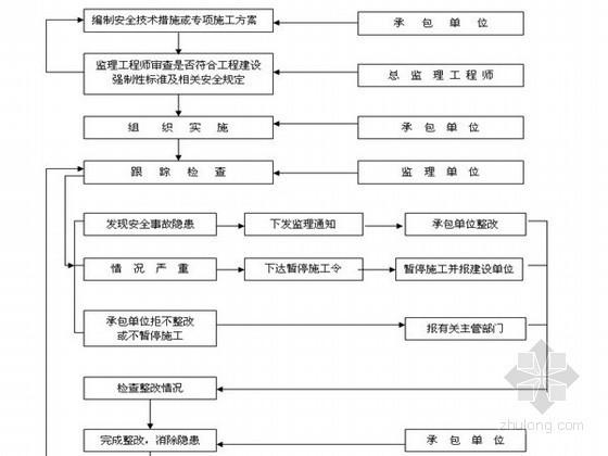 [江西]道路工程安全监理实施细则(详细)
