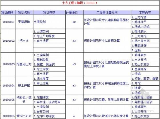 [湖北]2013版清单工程量计算规则EXCEL版(6大专业)