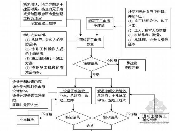 矿井井筒安装及电气设备安装监理细则(详细完整)