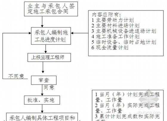 [南京]市政道路工程监理大纲(2013年)