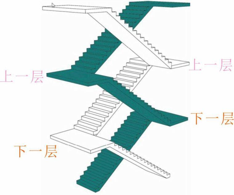 剪刀楼梯间