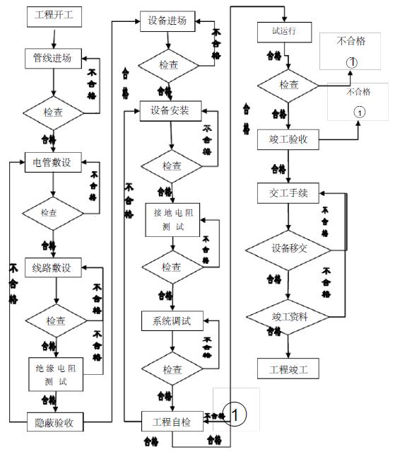 扬州市建燊阳光锦城地下车库消防工程施工组织设计(84页)