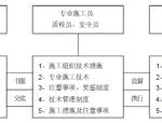 吴江市某有限公司新建厂房消防工程施工组织设计33页