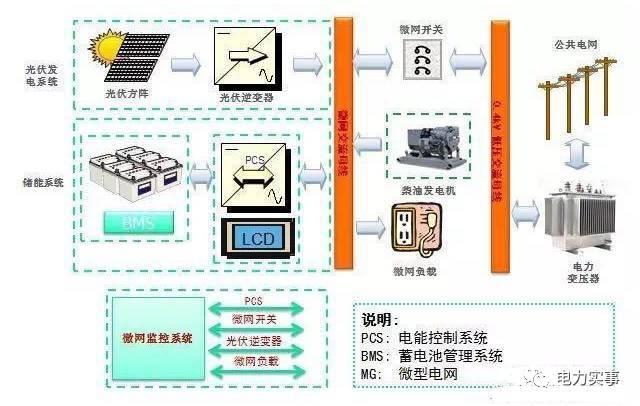 微电网是啥?有几种类型?