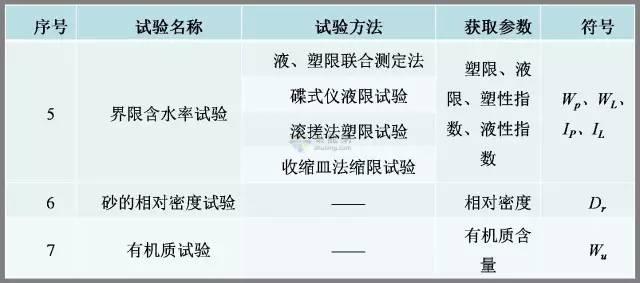 工程勘察中常用岩土工程参数及选用(超清晰表格)_13