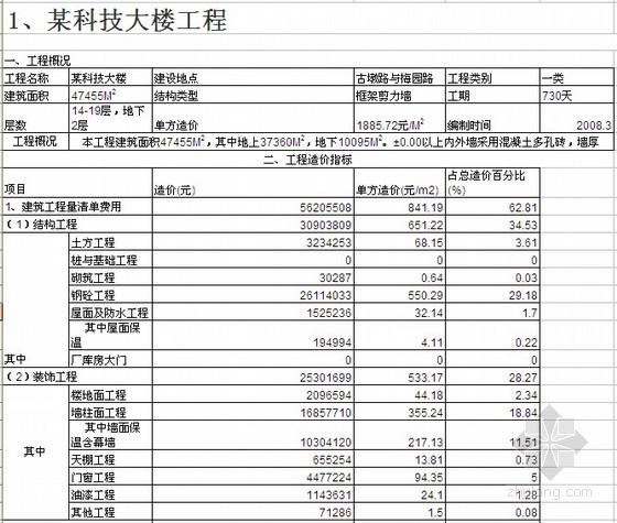 [杭州]住宅、厂房、市政工程造价指标分析(108项)
