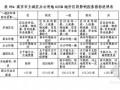 [南京]主城区商业用地影响因素修正系数表及指标说明表(500页)