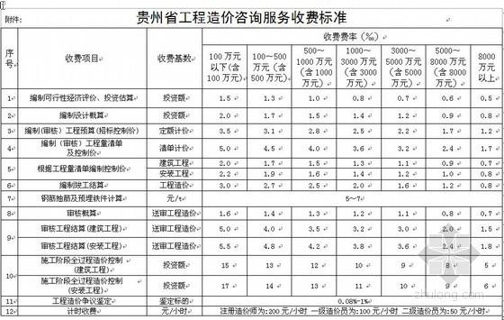 贵州省工程造价咨询服务收费标准(2009)