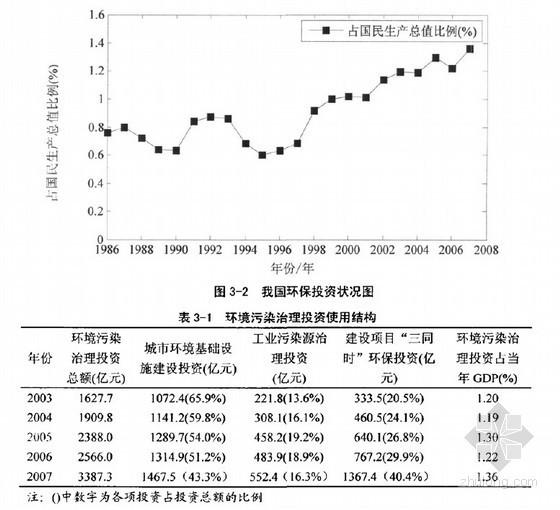 [硕士]建设项目全生命环保投资混沌估算方法研究[2010]