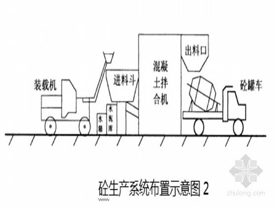 内蒙古水库混凝土工程施工方案