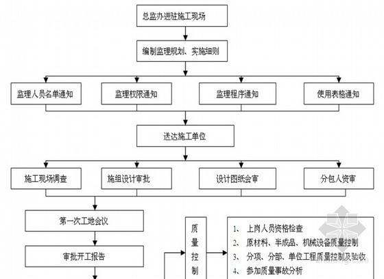 [广西]市政道路创优工程监理规划(质控措施详细)