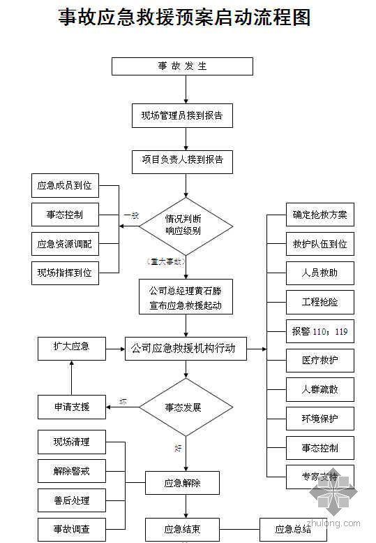 广州某建筑企业事故预防及应急预案(2007年)