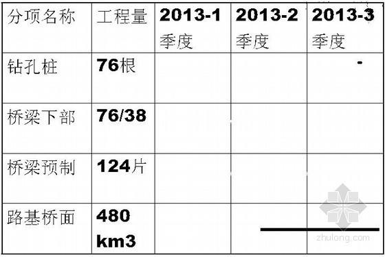 [ppt]桥梁工程述职报告(2012)