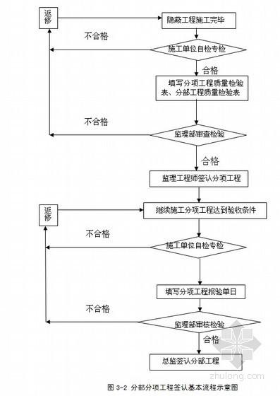 [本科]武汉某商业用房监理规划