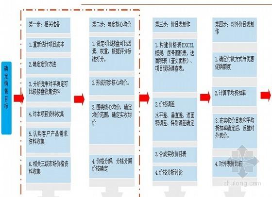 大盘住宅项目营销策划方案(ppt 共68页)