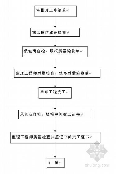 [河南]大桥工程施工组织设计(投标)