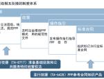 PPP项目国际经验和亚行实践