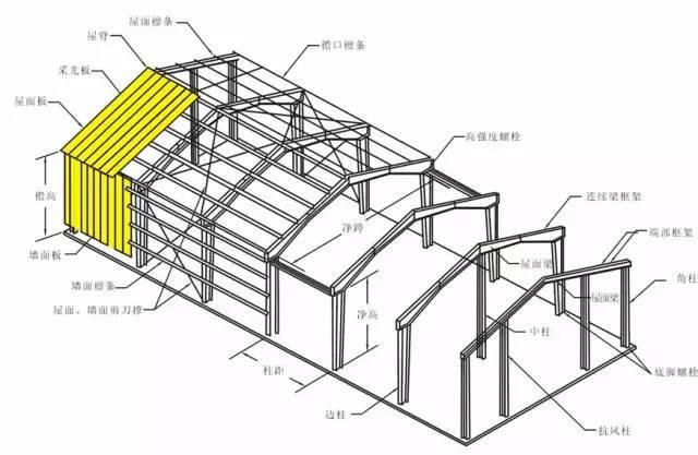 钢结构的八项基本知识,一起来学习下吧
