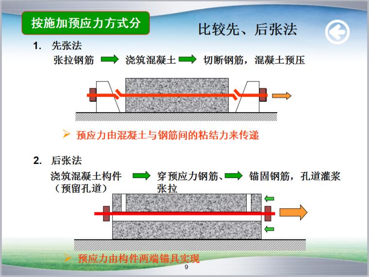 预应力混凝土施工培训讲义(69页,附图丰富)_3