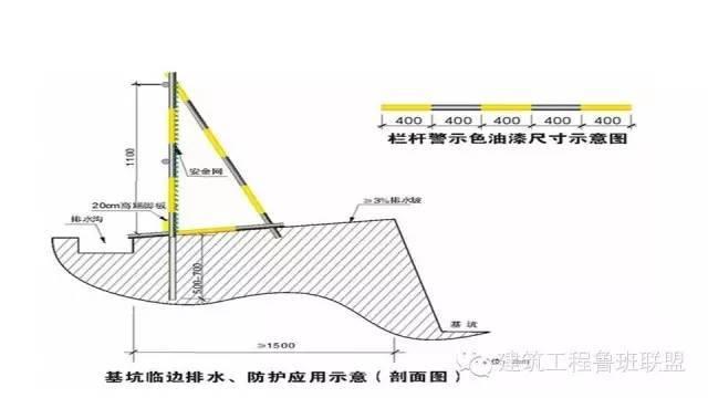 图文解读建筑工程各专业施工细部节点优秀做法_136
