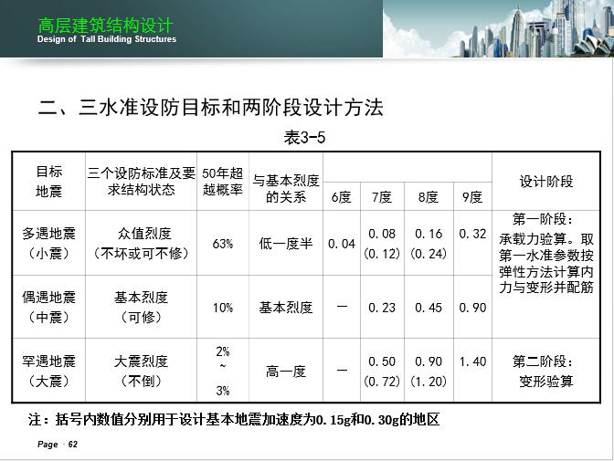 湖南大学-高层建筑结构设计课件_16