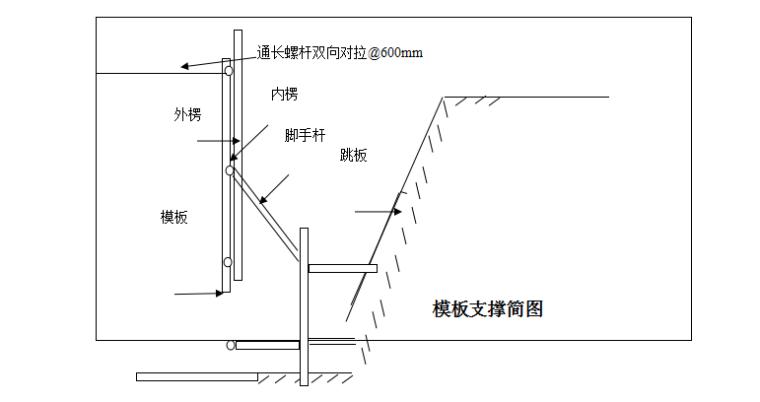 大体积混凝土施工方案(52页,附图丰富)
