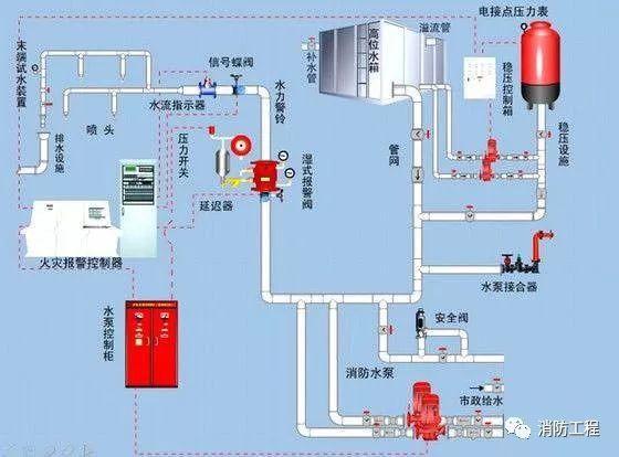 一文让你牢记九大消防系统的联动控制设计精髓!