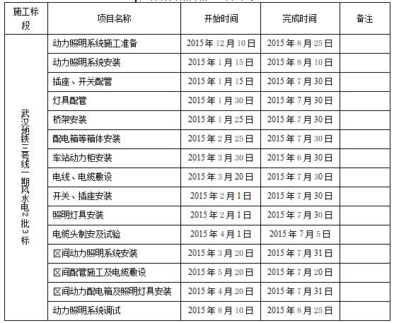 湖北地铁动力照明专项施工方案(中铁)_2