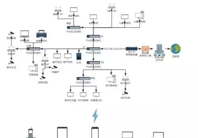 弱电智能化 四层别墅如何无缝覆盖wifi、监控和IPTV?