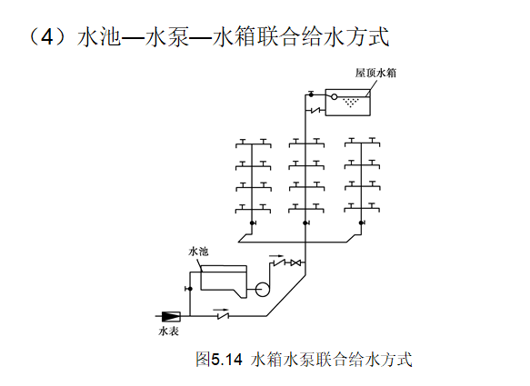 建筑设备学习给排水识图与施工工艺,ppt_4