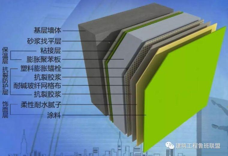 外墙聚苯板薄抹灰保温体系的构造分解