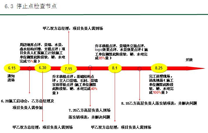 房地产园林工程标前项目分析解读(229页,技术标)_6