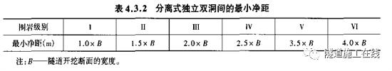 分离式独立双洞结构隧道施工_6