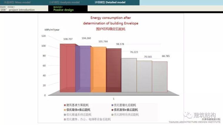 """BIM正向设计实现绿色建筑""""零能耗""""_61"""