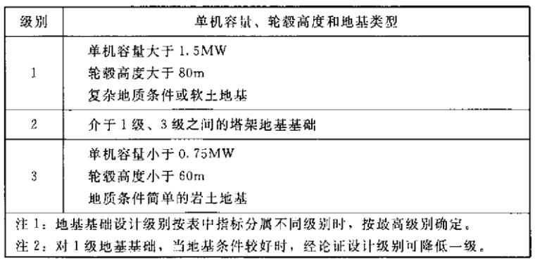FD002-2007风电场工程等级划分及设计安全标准