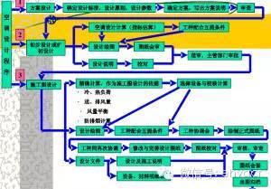 空调工程设计程序过程详解
