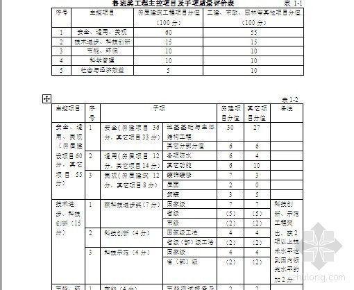 鲁班奖(国家优质工程)评选工作实施细则