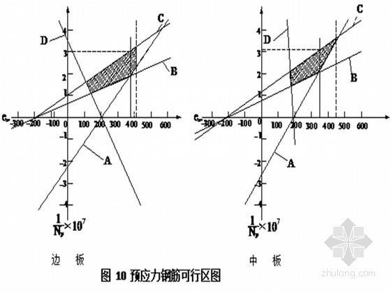 先张法预应力混凝土简支空心板设计计算书