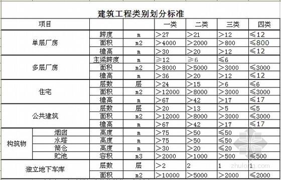 [天津]2012版建安工程定额取费程序及费用划分标准(EXCEL版)