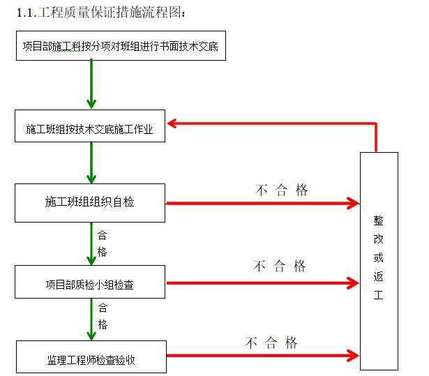 工程质量保证措施流程图