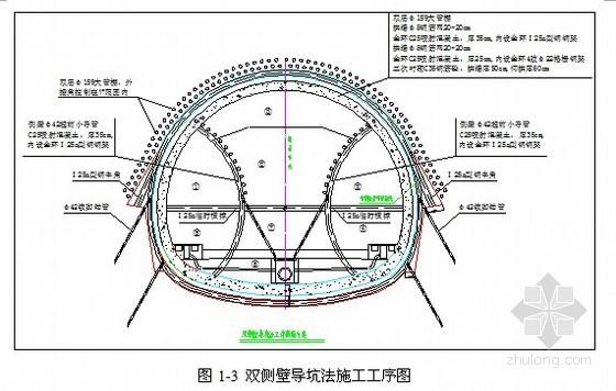 客运专线隧道双侧壁导洞法施工稳定性模拟分析报告