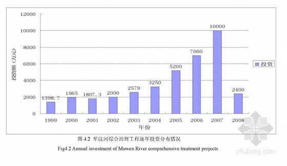 [硕士]牟汶河莱芜城区段综合治理工程影响后评价研究[2011]