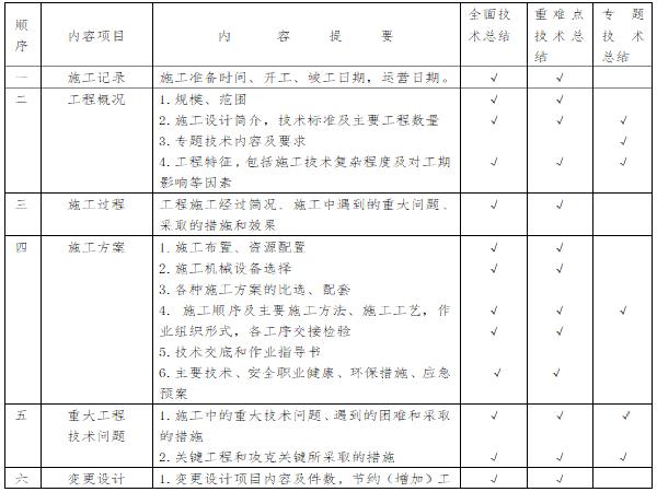 PPP项目管理公司技术管理办法
