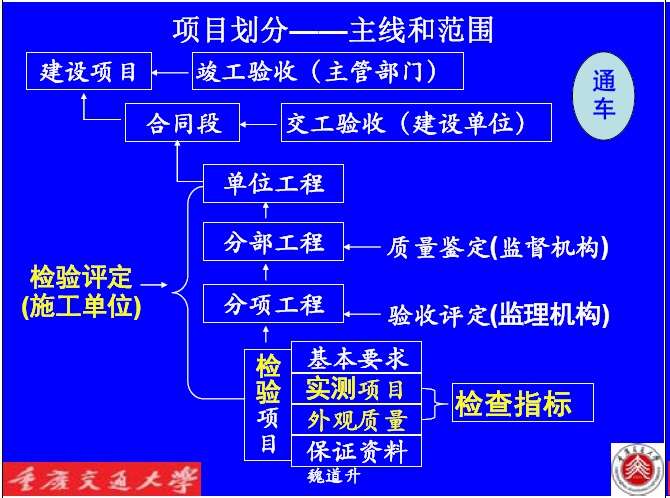 [重庆]名校编制2016新公路工程施工监理规范宣贯培训讲义162页(条文变更解读)_4