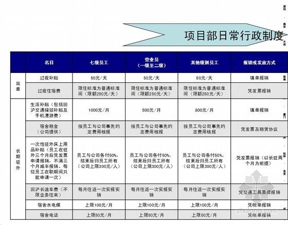 [上海]物业代理公司项目部员工指引