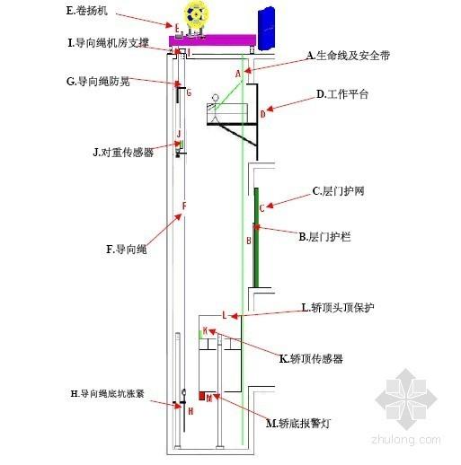 某机房电梯无脚手架安装施工方案