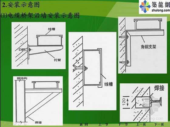机电安装施工技术指导PPT131页