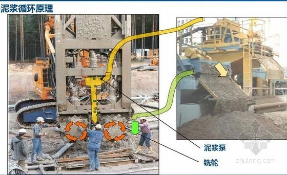 大型深基坑施工技术及变形控制技术要点(新技术应用 图文并茂)