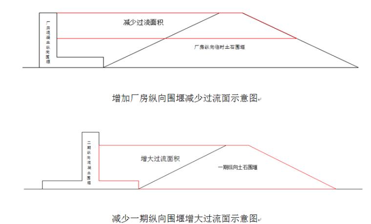 航运开发工程及船闸工程围堰施工专项方案