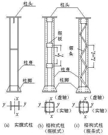 钢结构之轴心受力构件